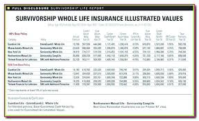 Life Insurance Quotes Calculator Whole Life Insurance Quotes Permanent Life Insurance Quote Plus 26