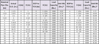 U Clamp Size Chart Fabricated Pipe Shoe W U Bolts Fig 5110