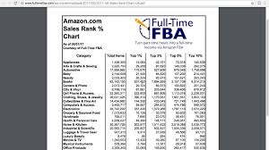 Full Time Fba Sales Rank Chart How Does Amazon Ranking Work Youtube