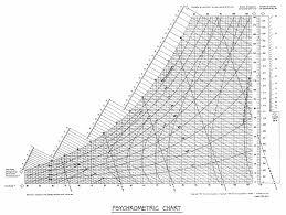 Psychrometric Chart Fahrenheit Related Keywords
