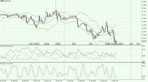 Forex Market Live Chart Gbp Usd Currency Pair Going Low To 1 3100 Us Data Eyed