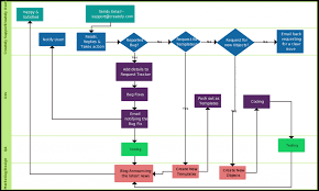 flowchart templates  examples in creately diagram communityflowchart template   swim lanes