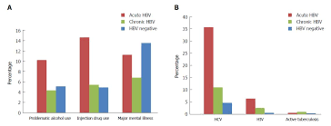 Hep B Diagnosis Chart Differing Profiles Of People Diagnosed With Acute And