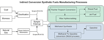 power to gas power to syngas feedstock is the same as feedstock derived from other sources