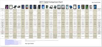 Samsung Tablet Comparison Chart Buying A Tablet Heres The Ultimate Tablet Review