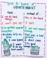 Growth Mindset Chart Growth Mindset In The Classroom