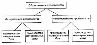 Реферат Производственная логистика ru Производственная логистика рассматривает процессы происходящие в сфере материального производства