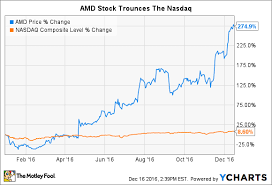 Amd Stock Price Chart Ignore Advanced Micro Devices Inc Here Are 2 Better