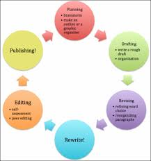 the writing process the grammar guide picture