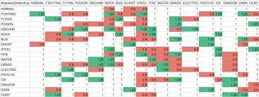 Pokemon Emerald Type Chart Pokemon Go What Beats What Chart Www Bedowntowndaytona Com