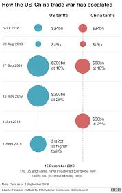Trade War Us Hits China With New Wave Of Tariffs Bbc News