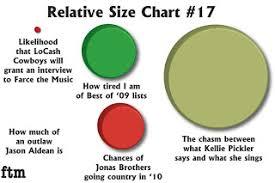 Farce The Music Relative Size Chart 17