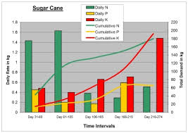 Sugarcane Fertilizer Chart Using The Right Fertilizers In Order To Provide The Sugar
