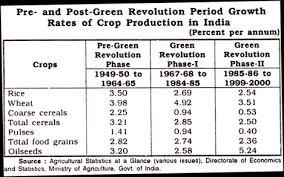 essay on green revolution in pre and post green revolution period