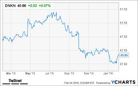 Dunkin Brands Dnkn Stock Declines On Weak Q4 U S Sales