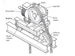 GEARED+MACHINE elevator machine and drive system ~ electrical knowhow on general electric motors wiring diagram gem