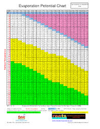 Evaporation Potential Chart Evaporation Potential Chart Reets Drying Academy