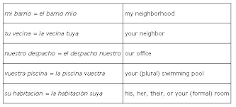 Spanish Possessive Pronouns Chart Possessive Adjectives