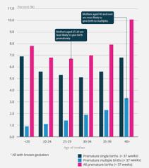Baby Survival Rate Chart Preterm Birth Wikipedia