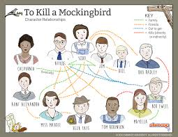 relationship map in to kill a mockingbird chart relationship map