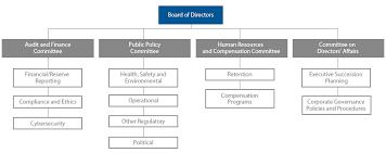 Conocophillips Organizational Chart Conocophillips Def 14a