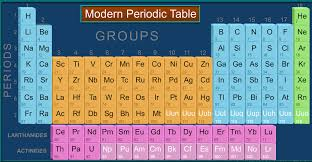 ICSE Class 9 Chemistry | Modern Periodic Table | Lessson Summary ...