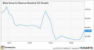 Zillow Chart Why Is This Zillow Insider Buying More Stock The Motley Fool