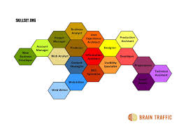 behold the mighty hive brain traffic blog skillset org webprojectroles