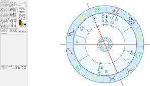 42 Expert Astrology Chart Justin Trudeau