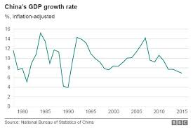 Chinese Growth Chart China Gdp Economy Slows To 6 7 In First Quarter Bbc News