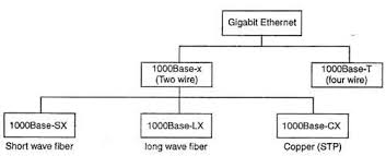 gigabit ethernet base sx base lx base cx base t types of gigabit ethernet