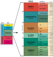Era And Period Chart Trilobite Geological Time Scale