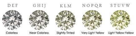 Color Chart For Diamond Diamond Color Chart Diamond Colours Colorless To Light Yellow