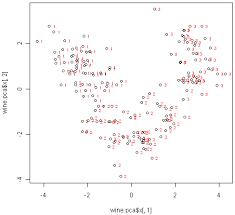 Sample Analysis Delectable Data Analysis R Big Data Analysis With Revolution R Enterprise