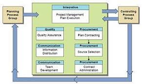 Project Management Process Flow Chart Pdf Project Management Wikipedia