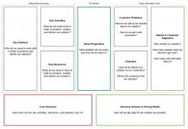 028 Quick Guide To The Business Model Canvas Lucidchart Blog