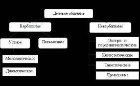 Курсовая работа Теоретические аспекты совершенствования делового  Курсовая работа Теоретические аспекты совершенствования делового общения