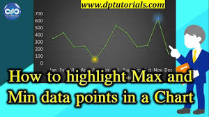 Excel Tricks How To Highlight Max And Min Data Points In Excel Chart Ms Excel Dptutorials