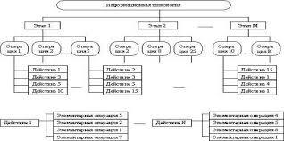 Реферат Информационные технологии во внешнеэкономической  Информационные технологии во внешнеэкономической деятельности
