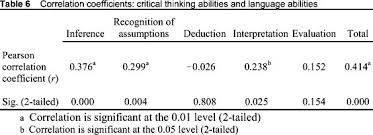 cornell critical thinking test level z essays on as you like it   CBA pl