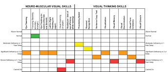 this is an exle of our vision therapy testing results chart on the image for a larger graphic