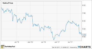 Nokia Stock Quote Beauteous Nokia Stock Is Down But Worth Considering The Motley Fool