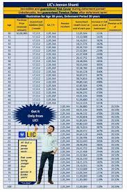 Lic Jeevan Shanti Chart Lic Jeevan Shanti New Single Premium A Guaranteed Pension