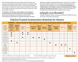 Immunization Chart Ontario Vaccination Chart Everything You Need To Know Parent Guide