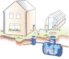 Types Of Rainwater Harvesting Systems Rainharvesting Systems