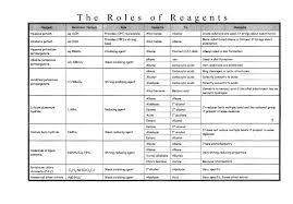 Iitjee Chemistry By Dhruv Kumar Banerjee Charts Of Organic