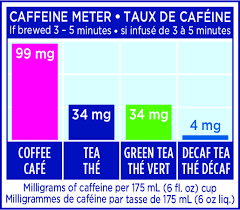 Green Tea Caffeine Vs Coffee Chart Frequently Asked Questions Tetley Canada
