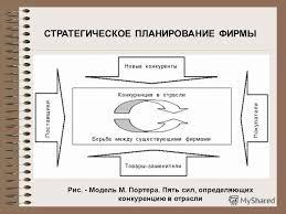 Презентация на тему Владивостокский государственный университет  7 СТРАТЕГИЧЕСКОЕ ПЛАНИРОВАНИЕ ФИРМЫ Рис Модель М Портера Пять сил определяющих конкуренцию в отрасли