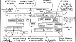 Devops Org Chart The Dysfunctional Org Chart Devops Com