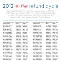 2013 Irs Refund Cycle Chart New Mexico Tax Refund Template Form Pit